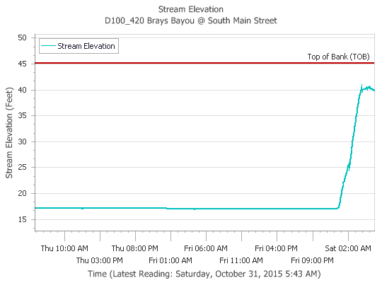 Brays Bayou at South Main has seen a significant rise during the overnight hours but is holding within its banks for now. (Harris County FWS)
