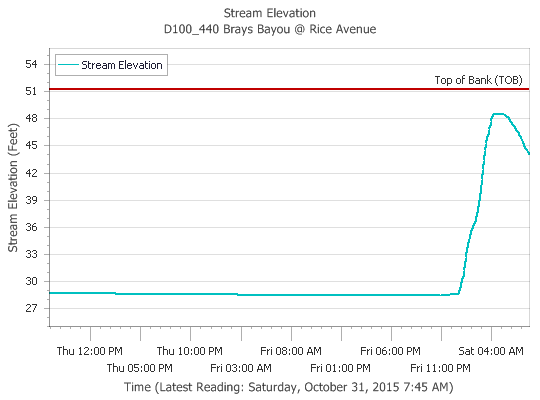 Brays Bayou at Rice Avenue has receded about 5 feet from its early morning peak. (Harris County FWS)