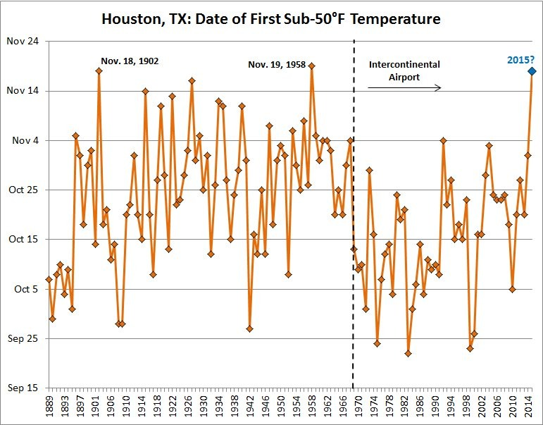 Date of first sub-50 degree fall temperature in Houston. (Brian Brettschneider)