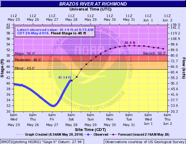 The Brazos @ Richmond should crest late Monday or Tuesday at a new record high level. (NWS)