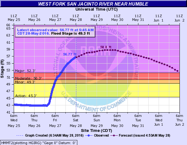 Flooding forecast for the West Fork of the San Jacinto River @ Humble. (NWS)