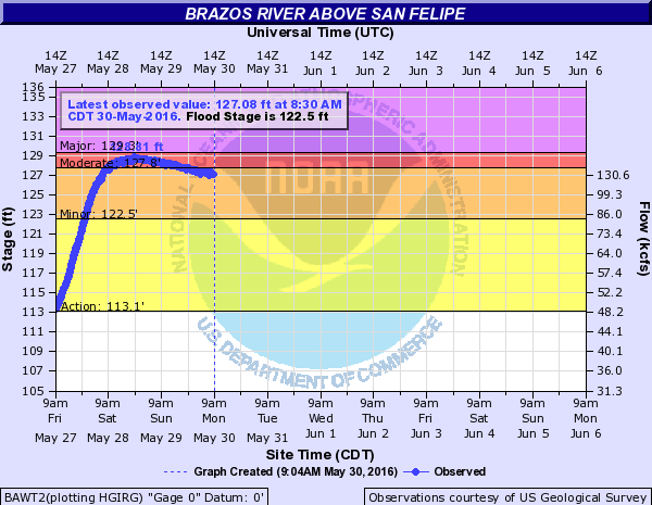 The Brazos near Sealy has crested and will only slowly recede in the coming days. (NWS)
