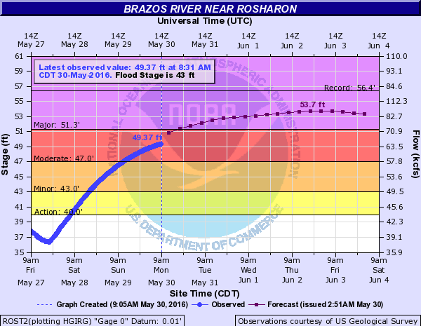 Monday morning's forecast for the Brazos at Rosharon shows the river topping just shy of the all-time record from 1913. (NWS)