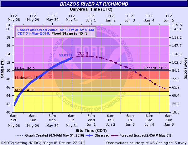 Brazos River forecast for Richmond. (National Weather Service)
