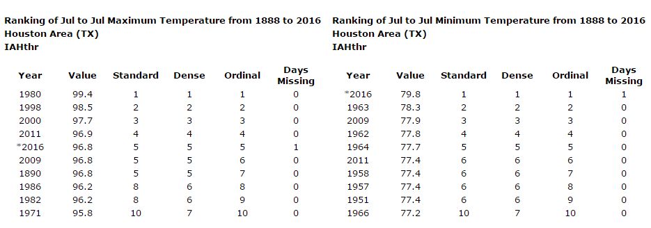 July's 10 hottest average high temperatures & low temperatures. (Midwest Regional Climate Center)
