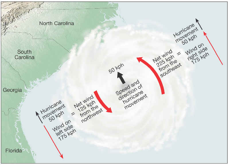 Hurricane wind speed diagram (Courtesy CUNY)