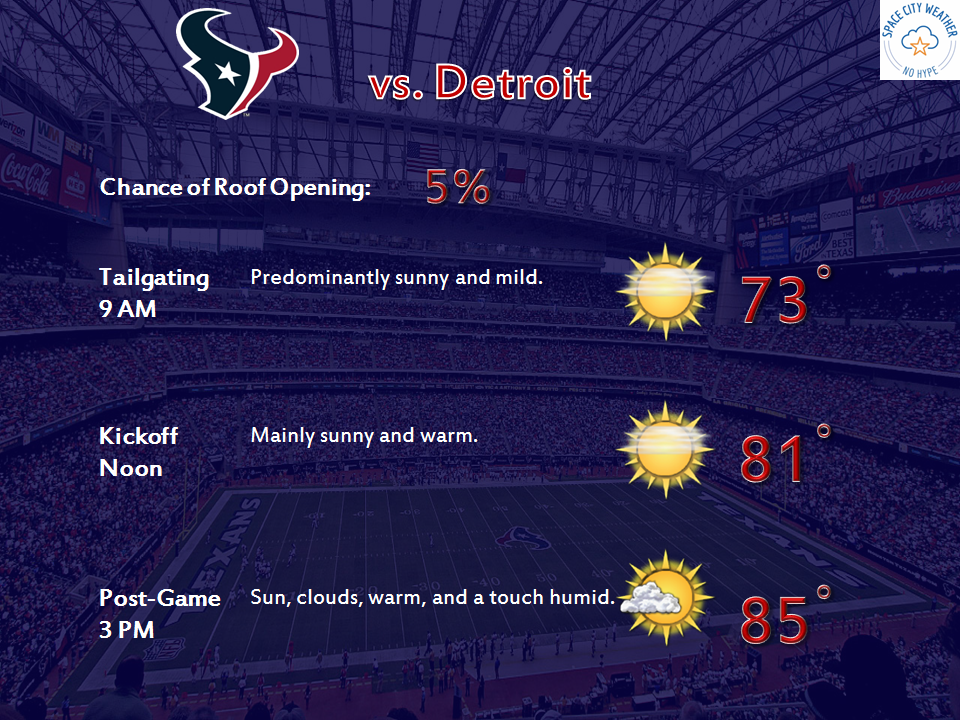 Tailgating and attending the Texans game looks just fine Sunday.