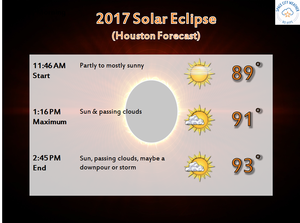 An early look at solar eclipse weather space city weather for Weather forecast solar eclipse 2017