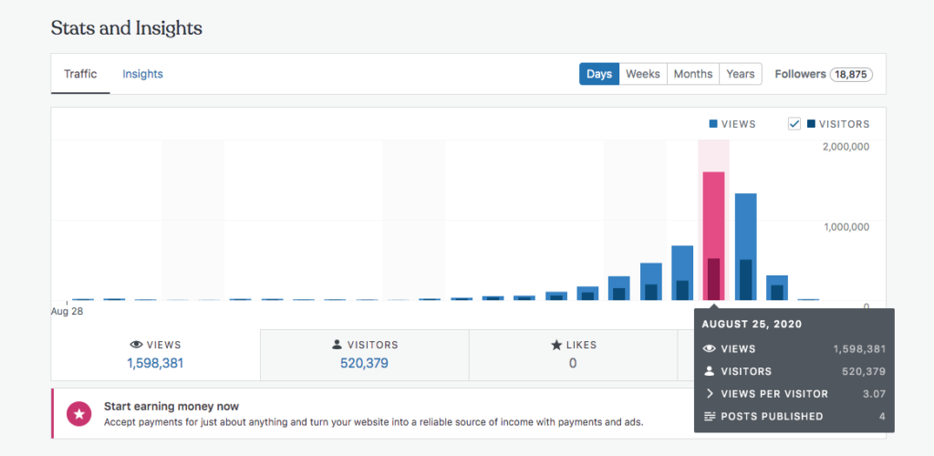 Screenshot of the WordPress stats page showing huge traffic
